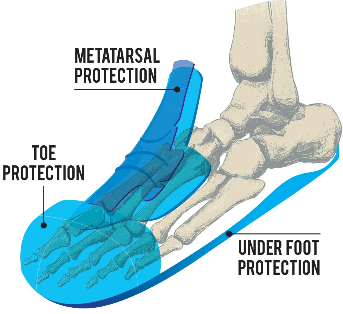 Metatarsal-Protection-Image-1200x1098