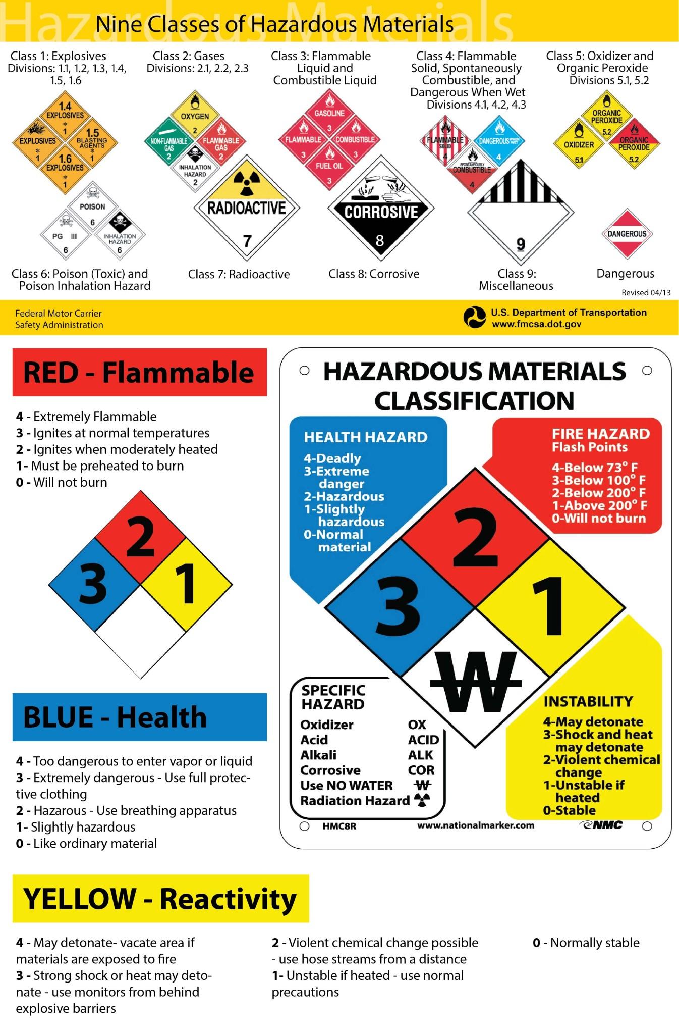 9classes-of-hazardous-01